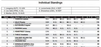 Изабела Янкова отново се качи на подиума, този път обаче в САЩ